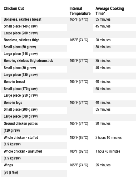 how long does it take to cook chicken